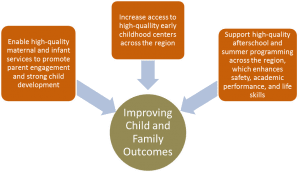 Child and family outcomes