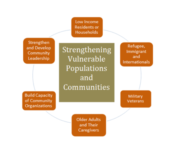 strengthening vulnerable populations